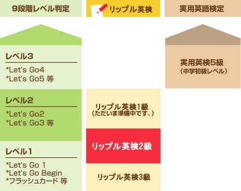 リップル英検と9段階レベル判定の相関グラフ